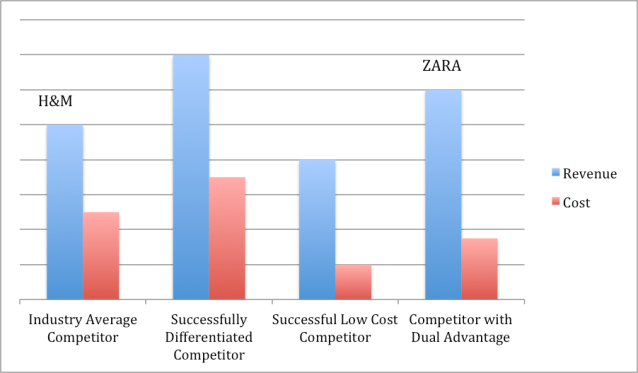 zara strategy analysis the berkeley mba the strategic choices zara has made and the competitive levers afforded to it by way of implementing these strategies is documented in the table below the