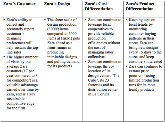 zara fast fashion porters five forces Porter's five forces analysis of asos delivering fast fashion to style-conscious twenty-somethings when you sign up for medium.